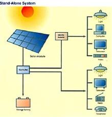 دانلود مقاله سیستم های فتوولتائیک یا سلول های خورشیدی